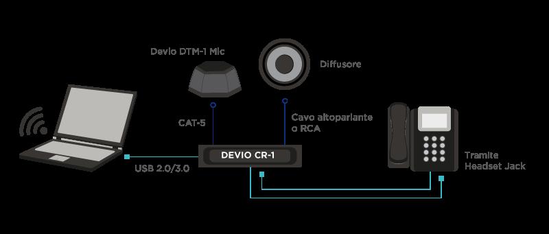 audioconferenza