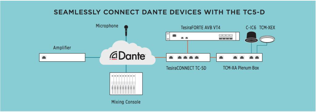 Come connettere device Dante usando TC5-D