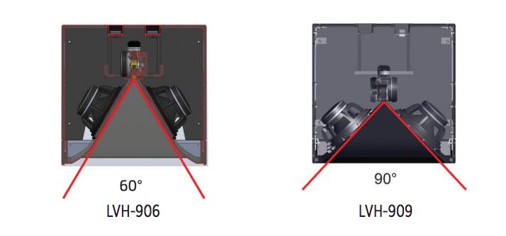 Dispersione Biamp Community LVH-900